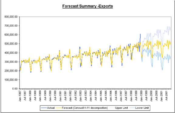 forcast_summary_expors.png